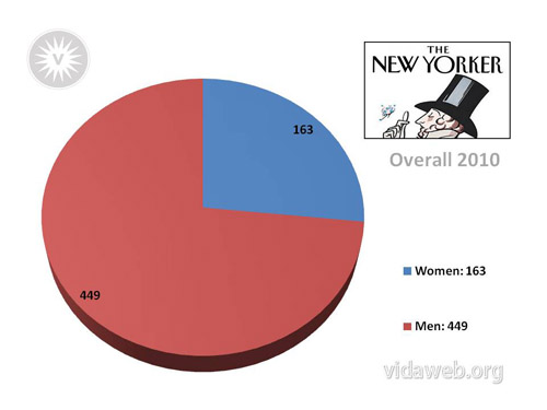 Image is of a pie graph showing the number of men and the number of women who wrote for the New Yorker in 2010. The red portion is represents the men, four hundred and forty nine of them, and takes up nearly three fourths of the pie. The blue portion represents the One Hundred and Sixty Three women, and takes up a little over a fourth. To the right of the pie shows the New Yorker logo, with a dandy in a top hat holding a monocle, and below that are the words Overall 2010, along with the legend assigning the colors.
